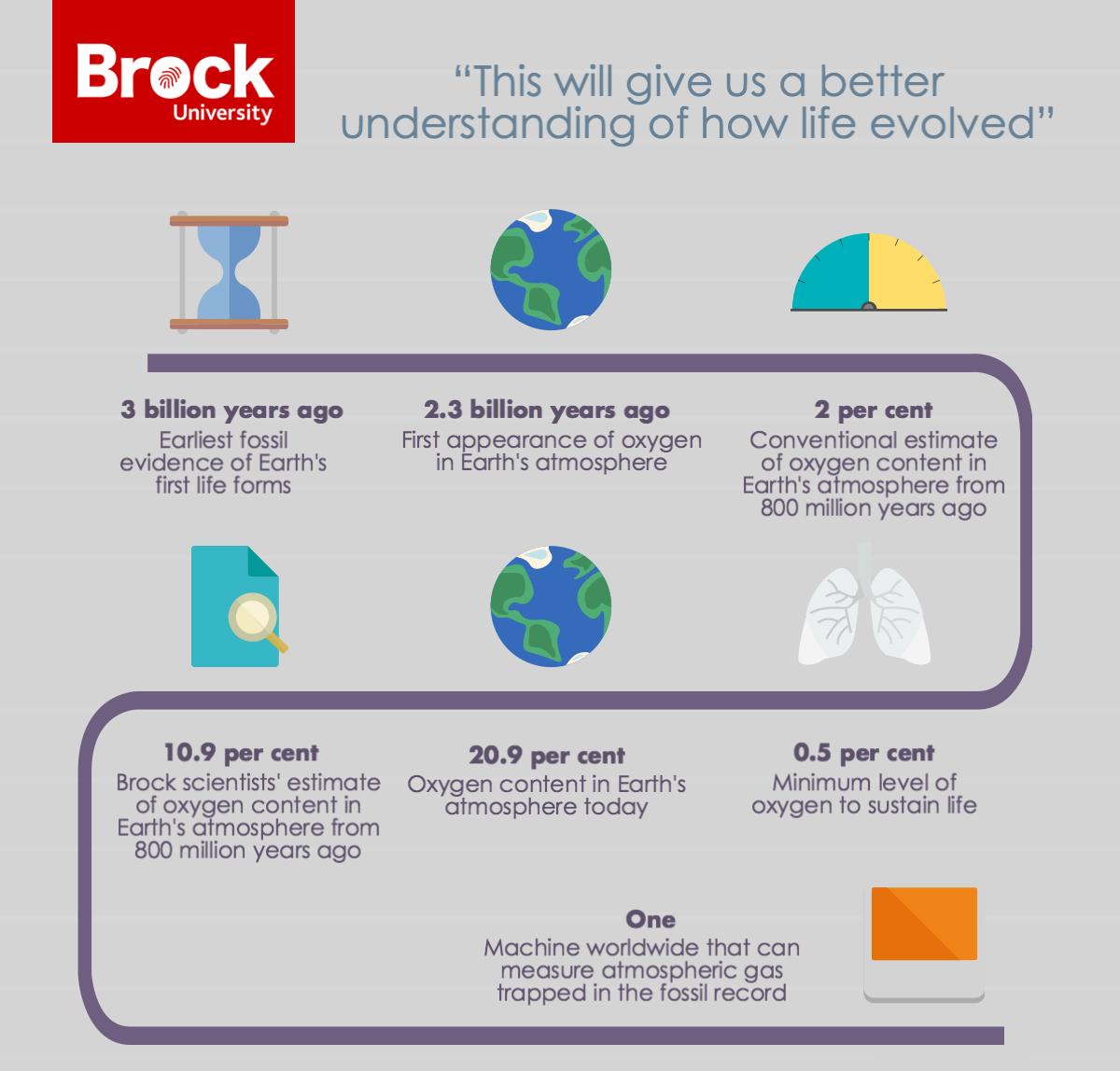 Oxygen-Infographic