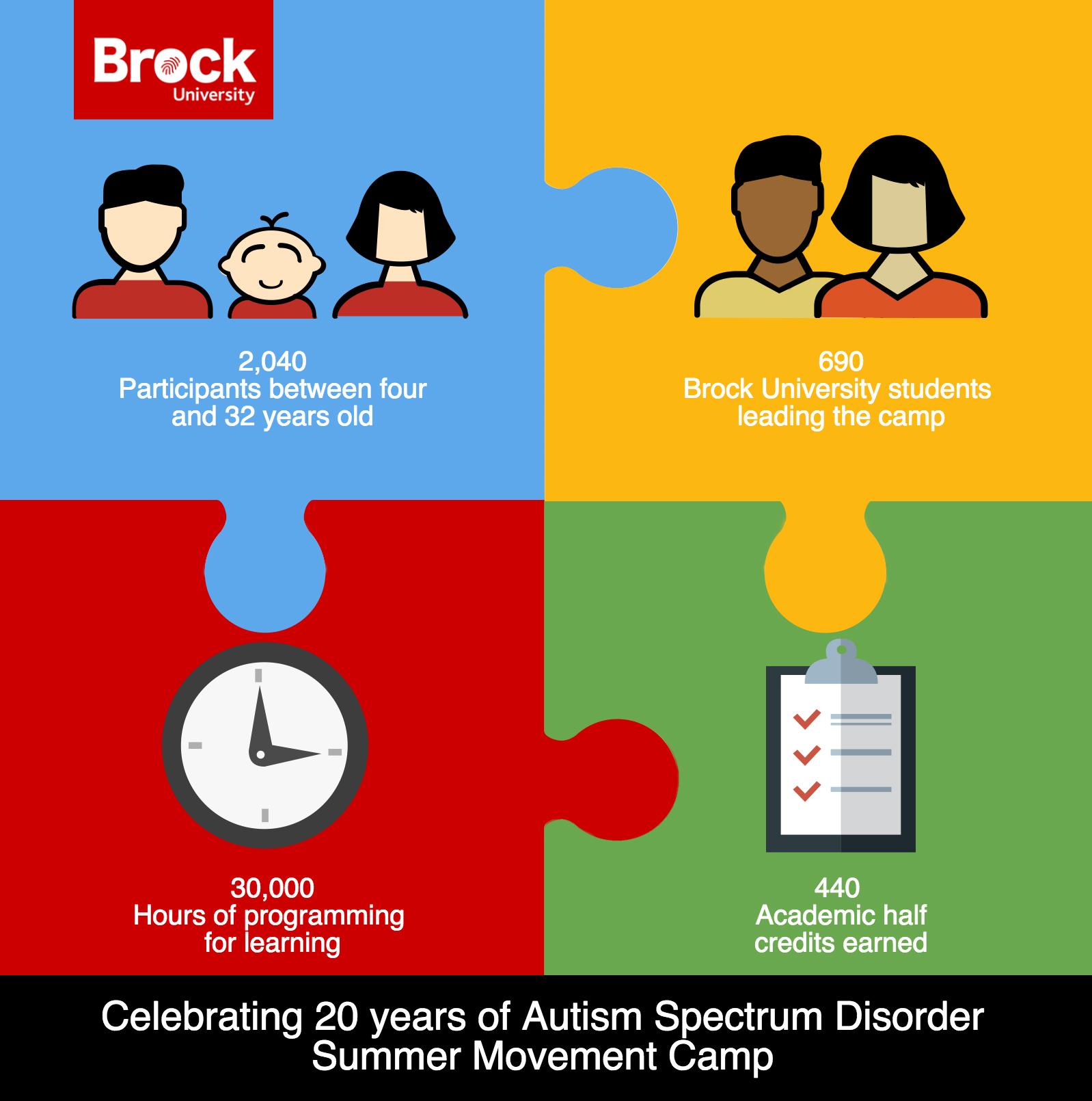 Brock s Autism Spectrum Disorder Camp celebrates 20 years – The